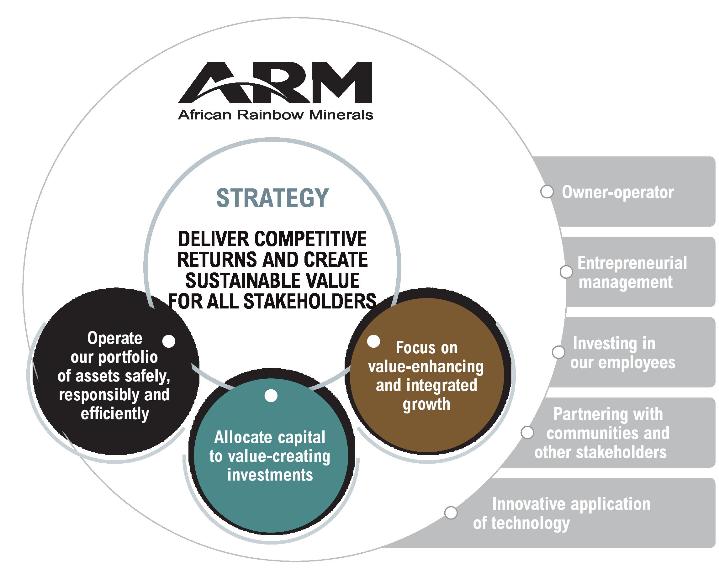 ARM strategy